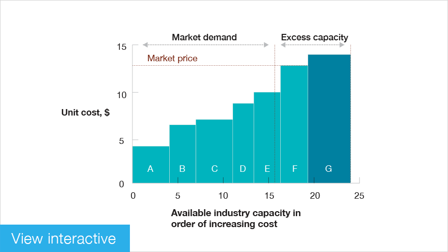 Enduring Ideas: The industry cost curve